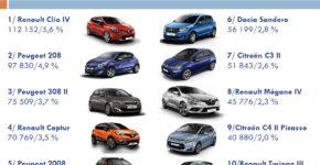Top 10 ventes voitures France 2016